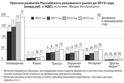 Интернет реклама в 2011 году поведенческие факторы yandex Вадковский переулок