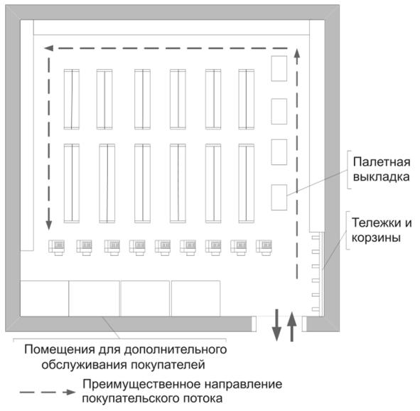 Планировка торгового зала магазина - Мерчандайзинг 6921f24ecdf