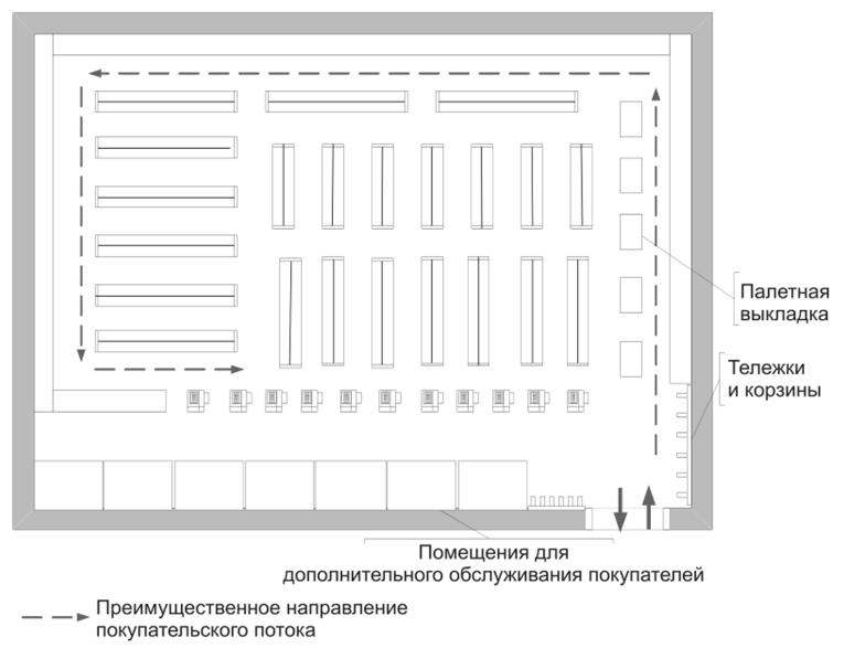 Смешанная линейная планировка торгового зала островных горок не более 18 м,  поскольку большая их длина приведет к избыточному увеличению в магазине  потоков ... d68efa6c4d2