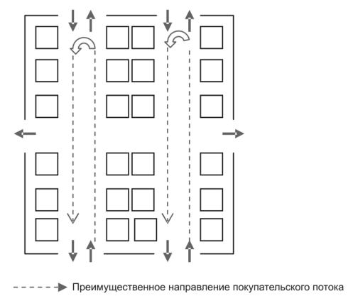 Вариант боксовой планировки торгового зала магазина торгового центра b1264300683