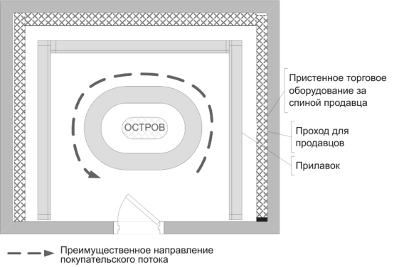 Вариант островной планировки торгового зала магазина 952d17a2e1f