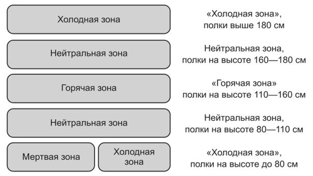7609dd0948bf Распределение зон концентрации внимания покупателей по вертикали стеллажа