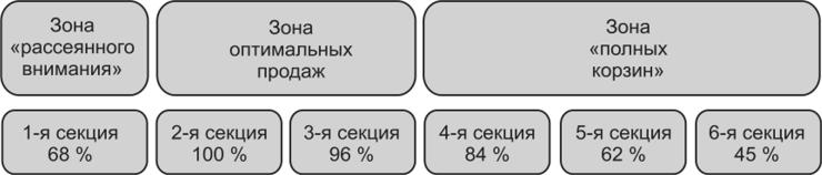8f594d67e601 Распределение зон концентрации внимания покупателей по горизонтали стеллажа  и их влияние на объем продаж товара