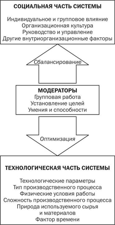 Модели проектирования работ организации работа уфа с проживанием для девушек