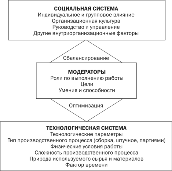 Параметры работы модели проектирования работы построение табличных моделей практическая работа