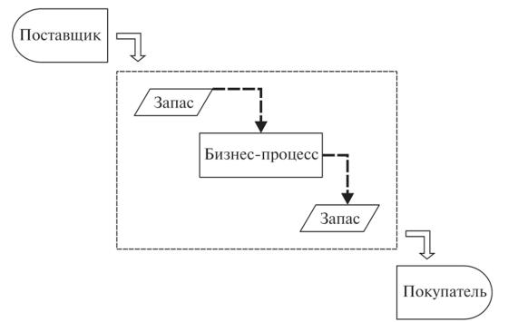 модели работы ос