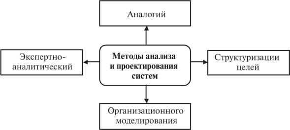 применение абстракции при моделировании орг структуры