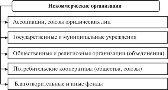 характеристика деятельности некоммерческих организаций