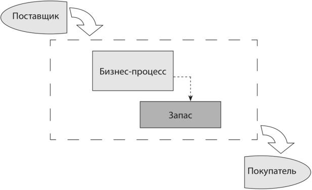 Модели работы ос anastasia lopatina