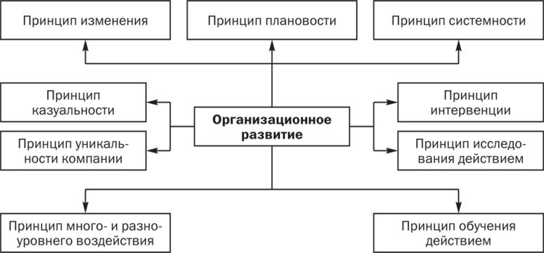 Организационная девушка модель последовательности выполнения работ работа минск без опыта девушка минск