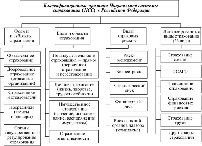 виды страхование жизни в россии