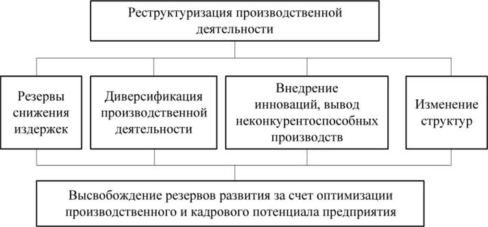 Выявление резервов экономического развития предприятия на основе реструктуризации производственной деятельности