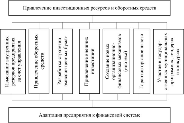 Выявление резервов экономического развития предприятия
