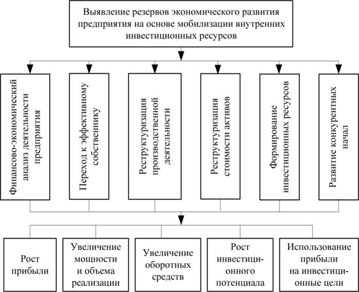 Механизм выявления резервов экономического развития предприятия