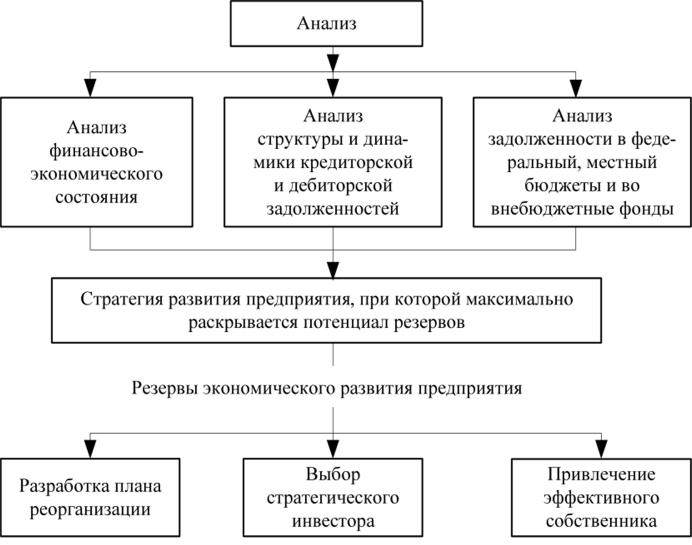 Определение направлений экономического развития предприятия