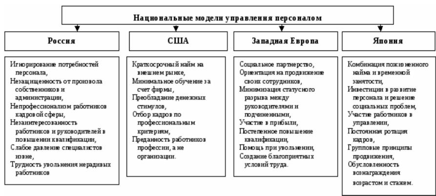 Российская девушка модель менеджмента отношение к работе работа в полоцке девушки