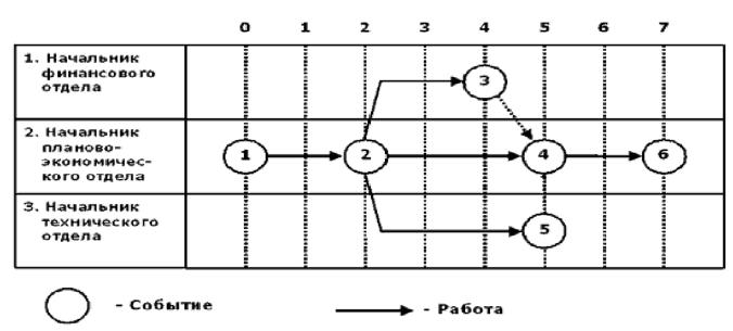 сетевые модели вершина работа
