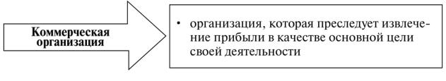 Организационно правовые формы организаций культуры