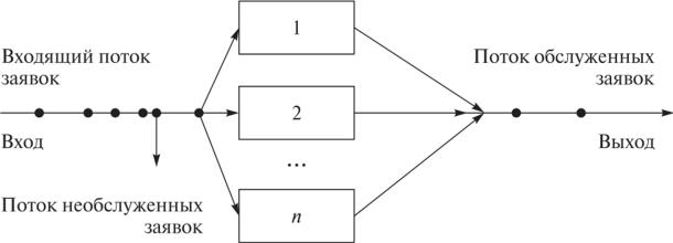 Моделирования систем массового обслуживания примеры решения задач задачи кенгуру с решением 5 класс
