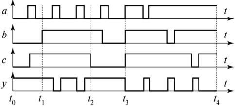 Временные диаграммы, поясняющие работу элемента И-НЕ