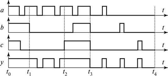 Диаграммы, поясняющие работу элемента ИЛИ