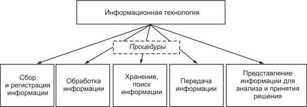 Процедуры обработки информации