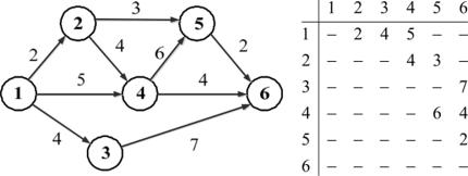 Алгоритм решения задачи поиск кратчайшего пути трехфазные цепи примеры решения задач для чайников