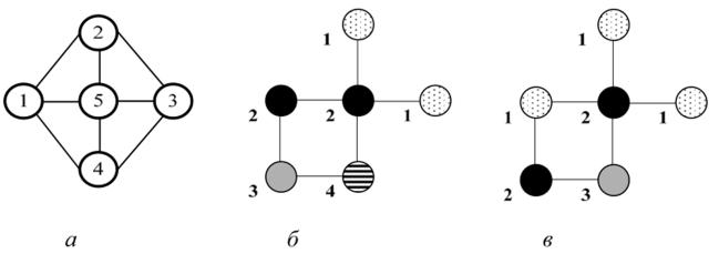 Задача о раскраске графов - Структуры и алгоритмы ...