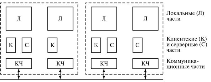 Одноранговая двухранговая гетерогенная сеть