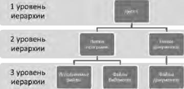 примеры компьютерных моделей различных процессов практическая работа