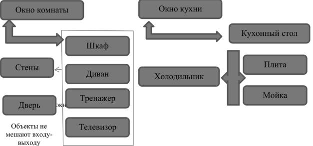 для моделирования работы интернет используется структурная информационная модель