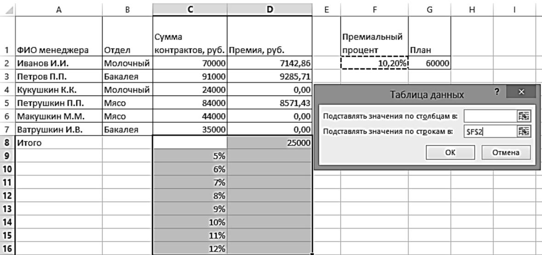 подстановки использование таблицы