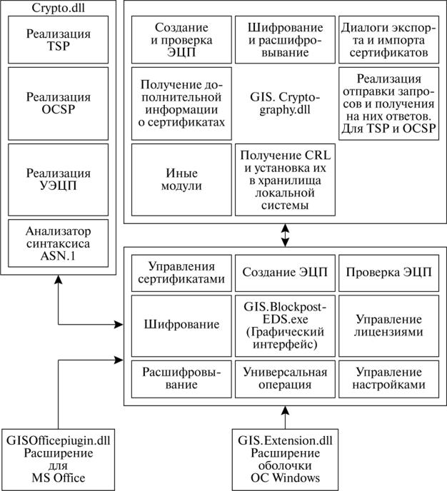 Функциональная схема программного комплекса «Блокхост-ЭЦП»