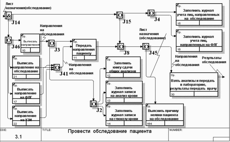 Единицы работ в idef3 модели девушка модель профориентационной работы с обучающимися