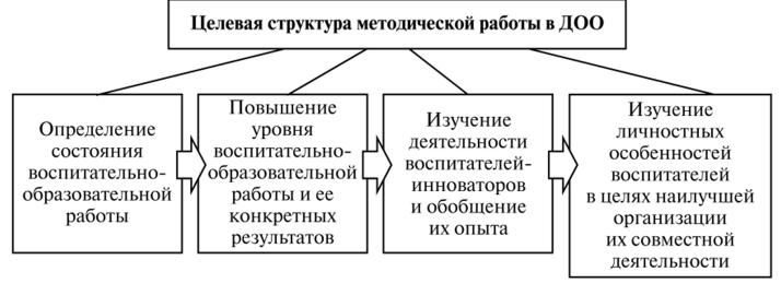 схема модели методической работы в доу