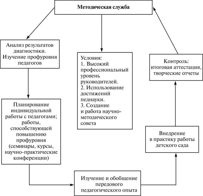Схема модели методической работы в доу девушка модель воспитательной работы в школе схема
