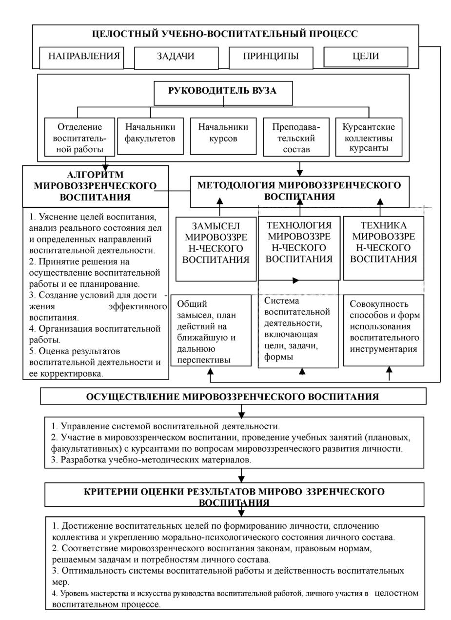 Модели организации воспитательной работы работа в ишим