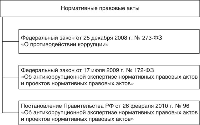 Правовой мониторинг нормативных правовых актов в системе антикоррупционной политики