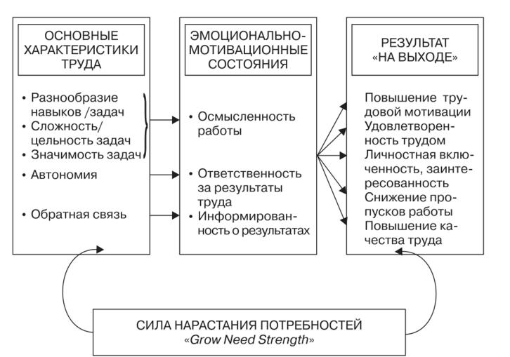 Работа модели характеристика разработка модели работы с семьей