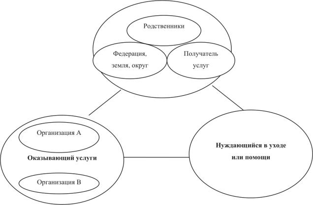 Модели социальной работы с бездомными девушка модель plus size работа в москве