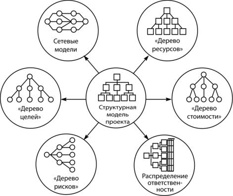 Сетевые модели проектов реферат 5242