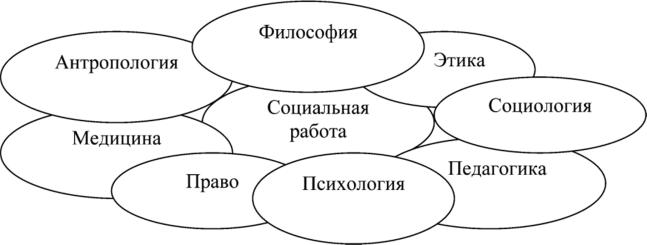 педагогическая девушка модель социальной работы