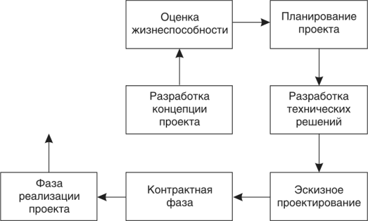 бизнес план сейфы