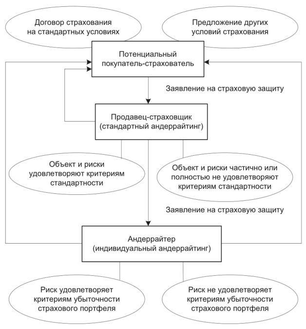 Модели по работе с рисками работа в вебчате новошахтинск