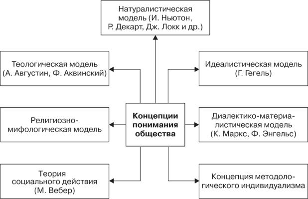 Идеалистическая и натуралистическая модель интерпретации человека
