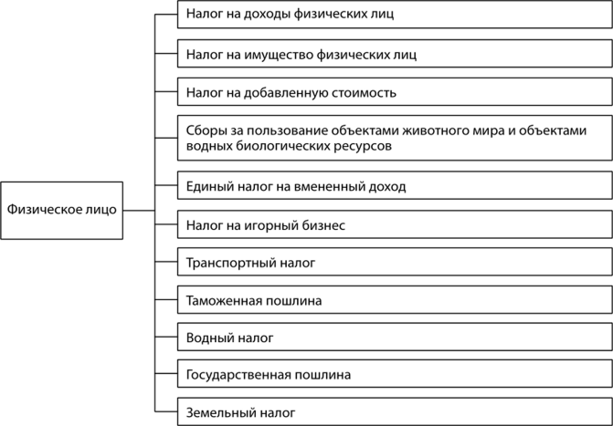 Экономическое содержание ндфл сзи 6 получить Казанский переулок