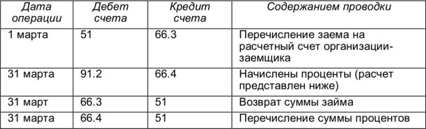 потребительский кредит в беларусбанке калькулятор в 2020 году