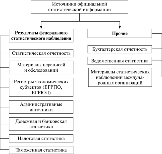 Состав важнейших источников официальной статистической