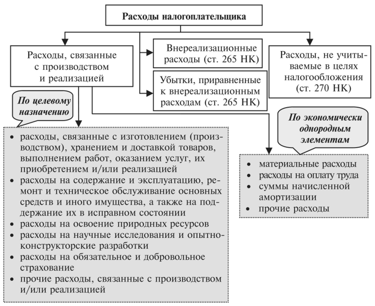 Налоговый учет организации транспортных услуг авито работа в москве бухгалтером