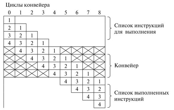 Конвейер алгоритм регулятор давления топлива транспортер т5